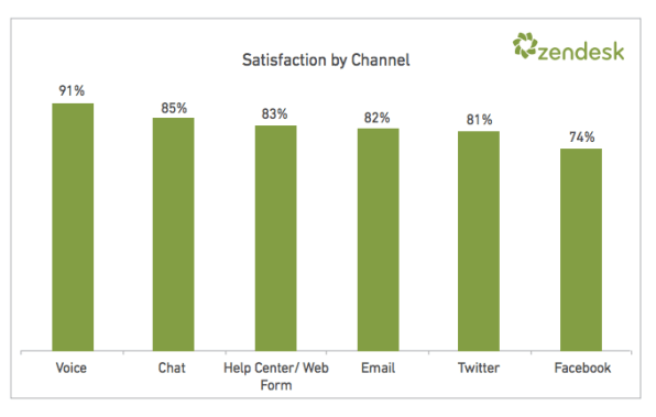 Customer+satisfaction+by+type+of+contact