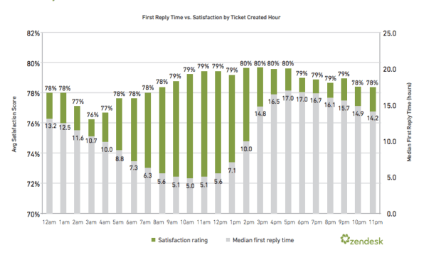 customer+service+satisfaction+chart