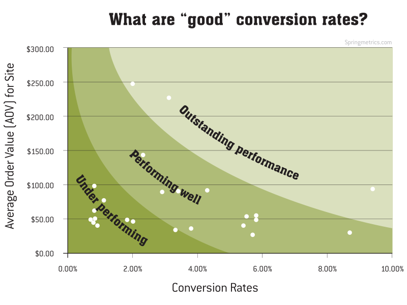Website Conversion Rate Chart